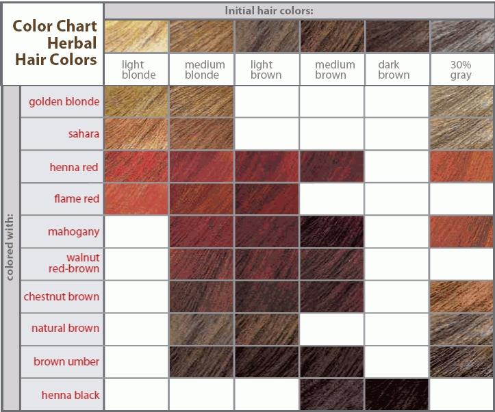 Become Dark Colour You Cannot Lighten Your Hair Natural Dyes